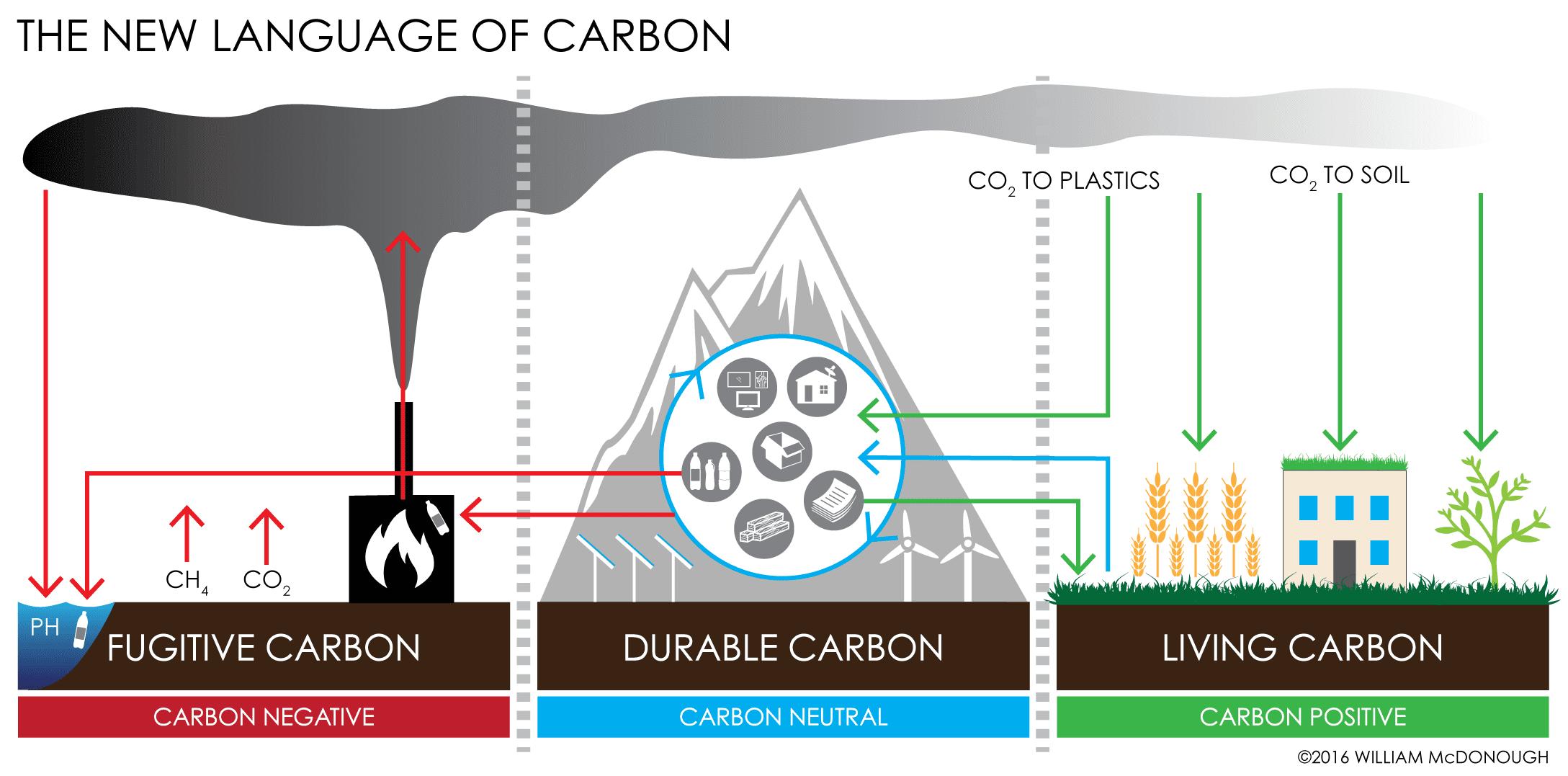 New-Language-of-Carbon-Diagram